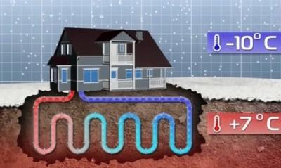 Как отапливать дом за счет энергии земли